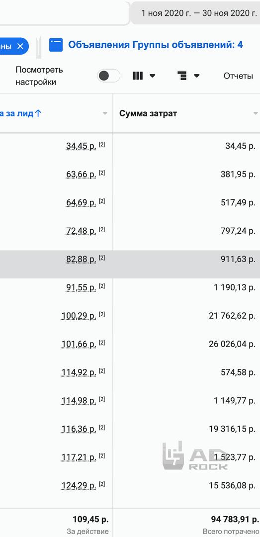 Более 13.000 лидов по 120р для вебинарной воронки